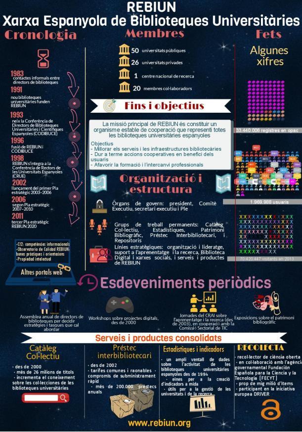 IIIPE_Linea_1_Infografia_REBIUN_2014_catal_C3_A0
