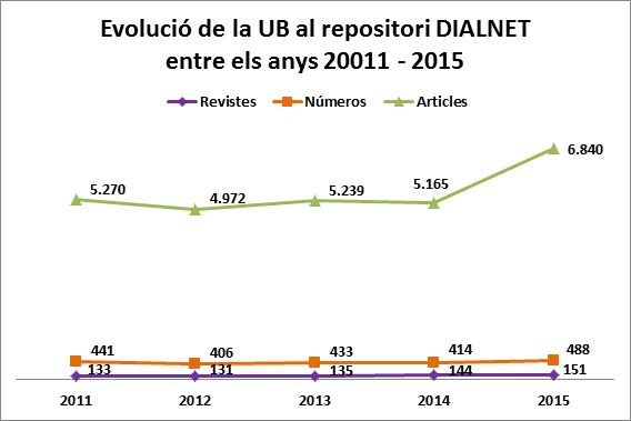 DIALNET_02